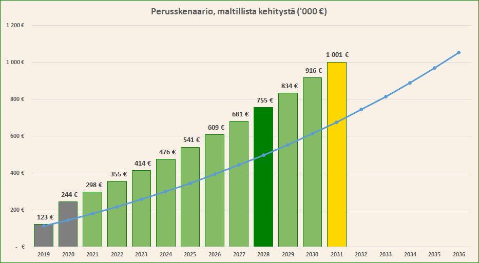 Elatusmaksu Indeksikorotus 2021